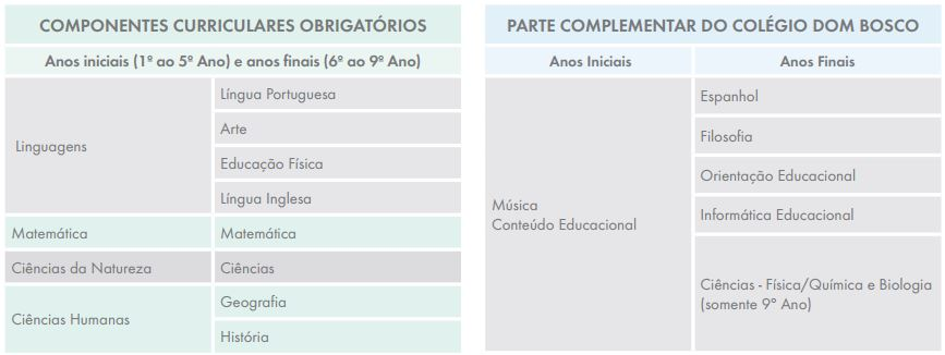 tabela_componentes_curriculares